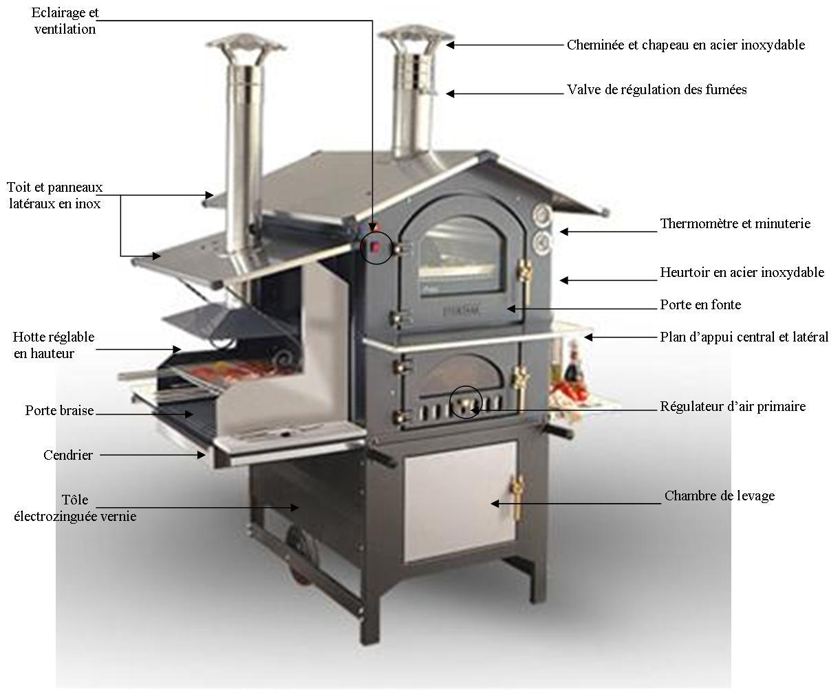 Plan De Barbecue Exterieur Fashion Designs